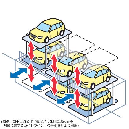 ピット式駐車場