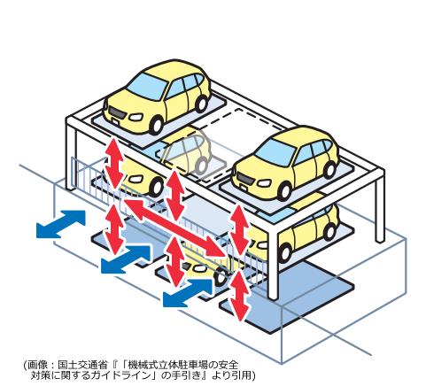 パズル式駐車場