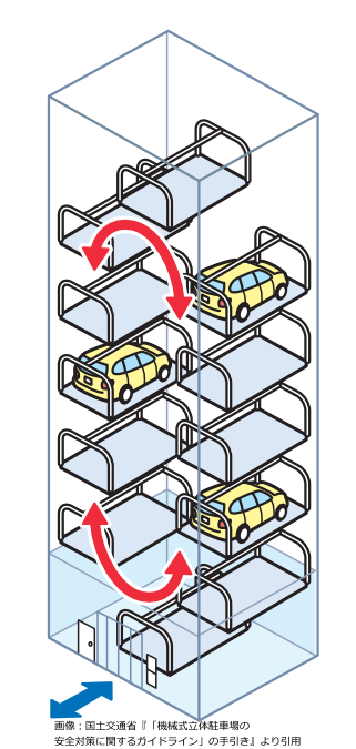 垂直循環方式の機械式駐車場