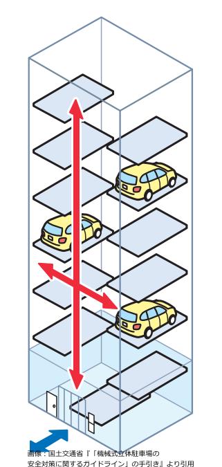 エレベータ方式の機械式駐車場
